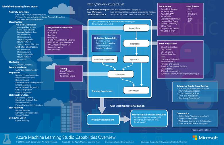 Overview of Azure Machine Learning Studio capabilities