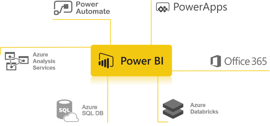 Power BI connected to Power Automate, PowerApps, Office 365, Azure Databricks, Axure SQL DB and Azure Analysis Services